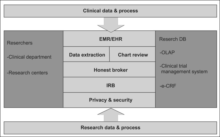 Characteristics Desired In Clinical Data Warehouse For